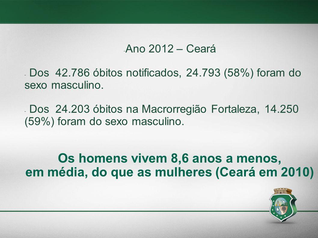 - Ano 2012 – Ceará - Dos 42.786 óbitos notificados, 24.793 (58%) foram do sexo masculino. - Dos 24.203 óbitos na Macrorregião Fortaleza, 14.250 (59%)