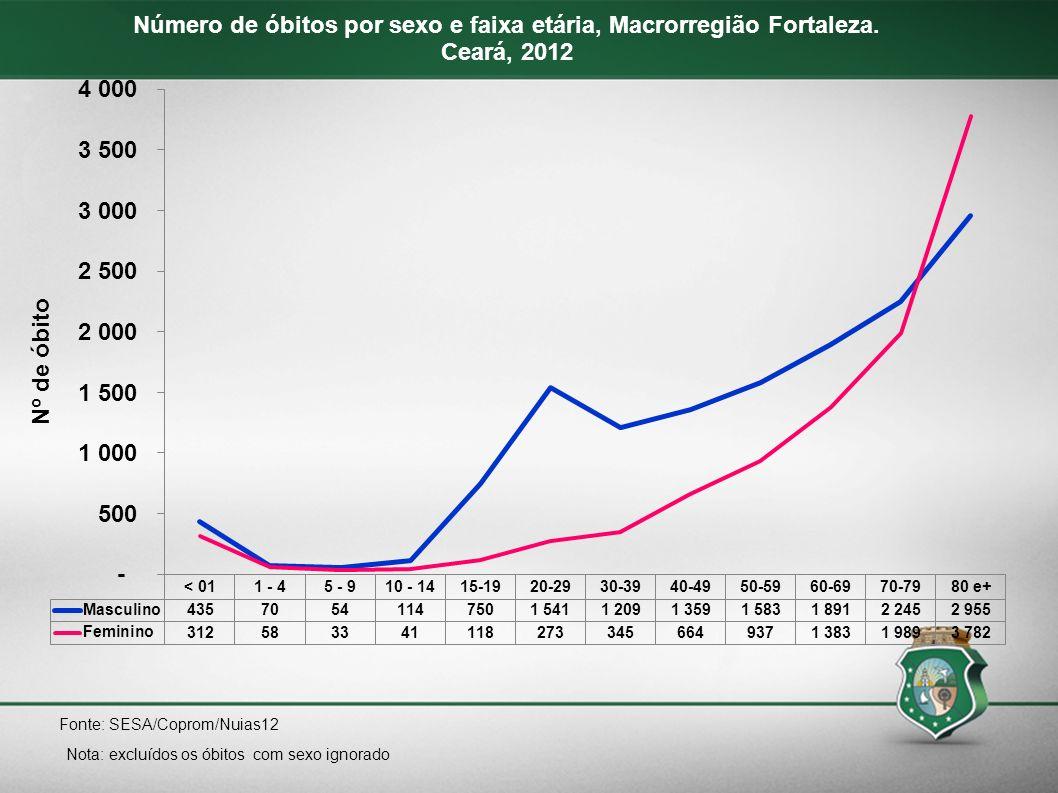 Nota: excluídos os óbitos com sexo ignorado Fonte: SESA/Coprom/Nuias12 Número de óbitos por sexo e faixa etária, Macrorregião Fortaleza. Ceará, 2012