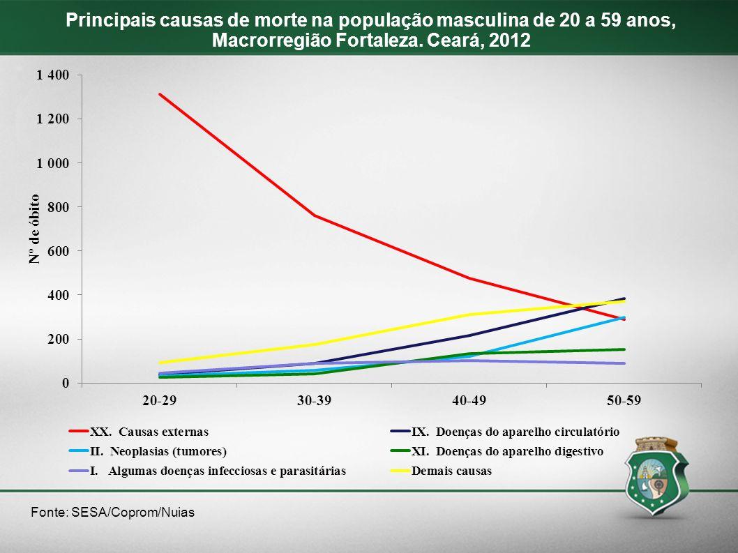 Fonte: SESA/Coprom/Nuias Principais causas de morte na população masculina de 20 a 59 anos, Macrorregião Fortaleza. Ceará, 2012