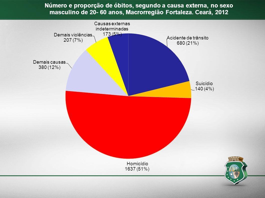 Número e proporção de óbitos, segundo a causa externa, no sexo masculino de 20- 60 anos, Macrorregião Fortaleza. Ceará, 2012