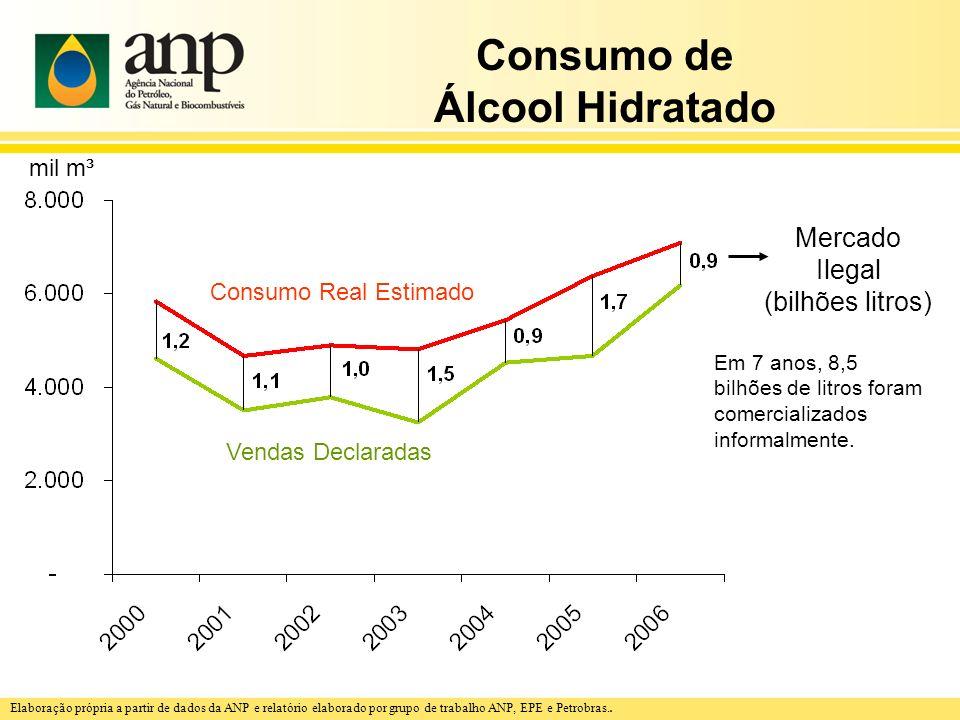 Consumo de Álcool Hidratado Consumo Real Estimado Vendas Declaradas Mercado Ilegal (bilhões litros) Em 7 anos, 8,5 bilhões de litros foram comercializ