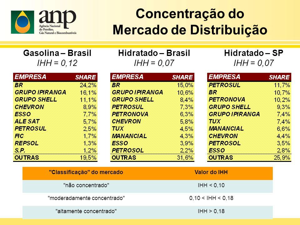 Concentração do Mercado de Distribuição Hidratado – Brasil IHH = 0,07 Gasolina – Brasil IHH = 0,12 Hidratado – SP IHH = 0,07 ''Classificação'' do merc