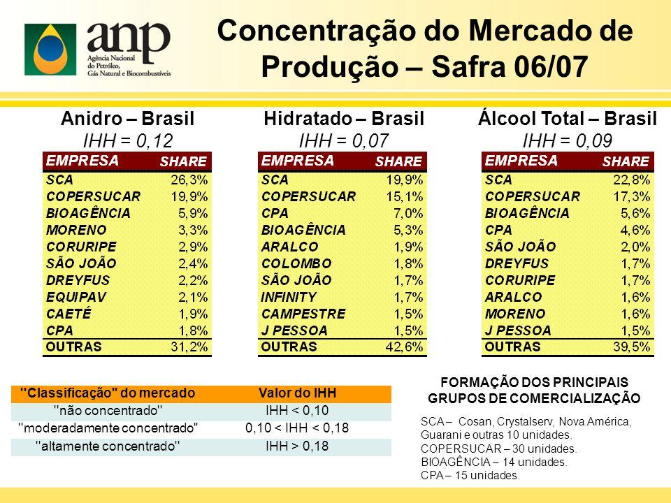 Hidratado – Brasil IHH = 0,07 Anidro – Brasil IHH = 0,12 Álcool Total – Brasil IHH = 0,09 ''Classificação'' do mercadoValor do IHH ''não concentrado''