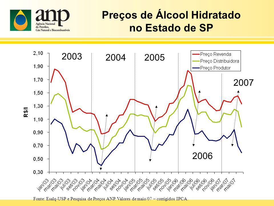 Preços de Álcool Hidratado no Estado de SP 2003 20042005 2006 2007 Fonte: Esalq-USP e Pesquisa de Preços ANP. Valores de maio/07 – corrigidos IPCA.