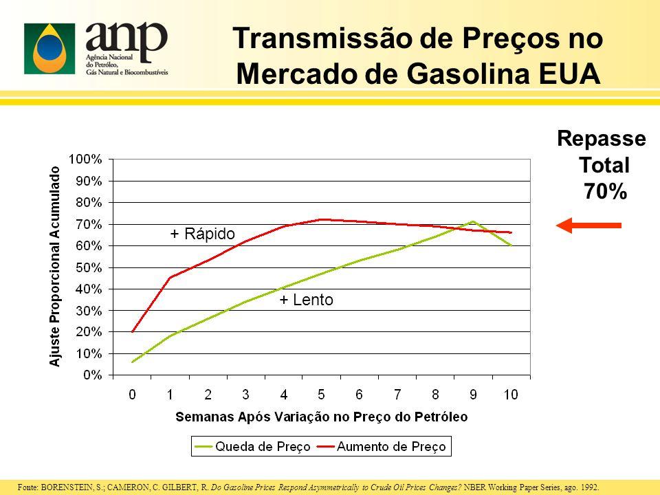 Transmissão de Preços no Mercado de Gasolina EUA Repasse Total 70% Fonte: BORENSTEIN, S.; CAMERON, C. GILBERT, R. Do Gasoline Prices Respond Asymmetri
