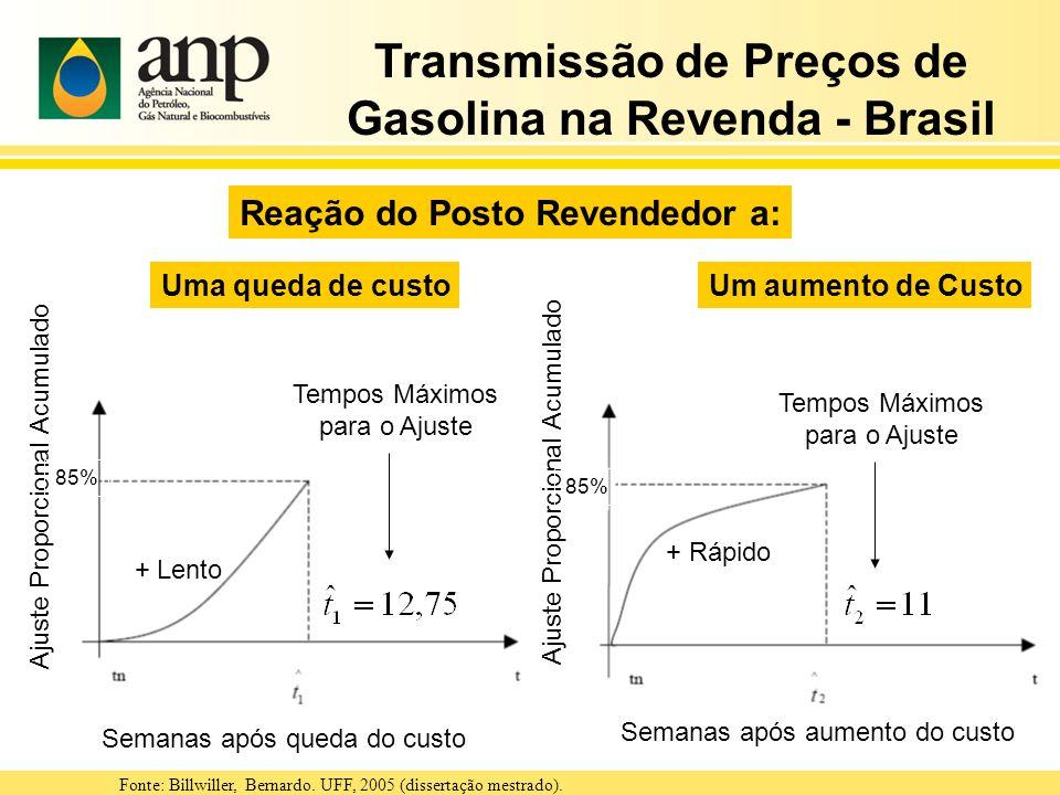 Transmissão de Preços de Gasolina na Revenda - Brasil Tempos Máximos para o Ajuste Fonte: Billwiller, Bernardo. UFF, 2005 (dissertação mestrado). Sema