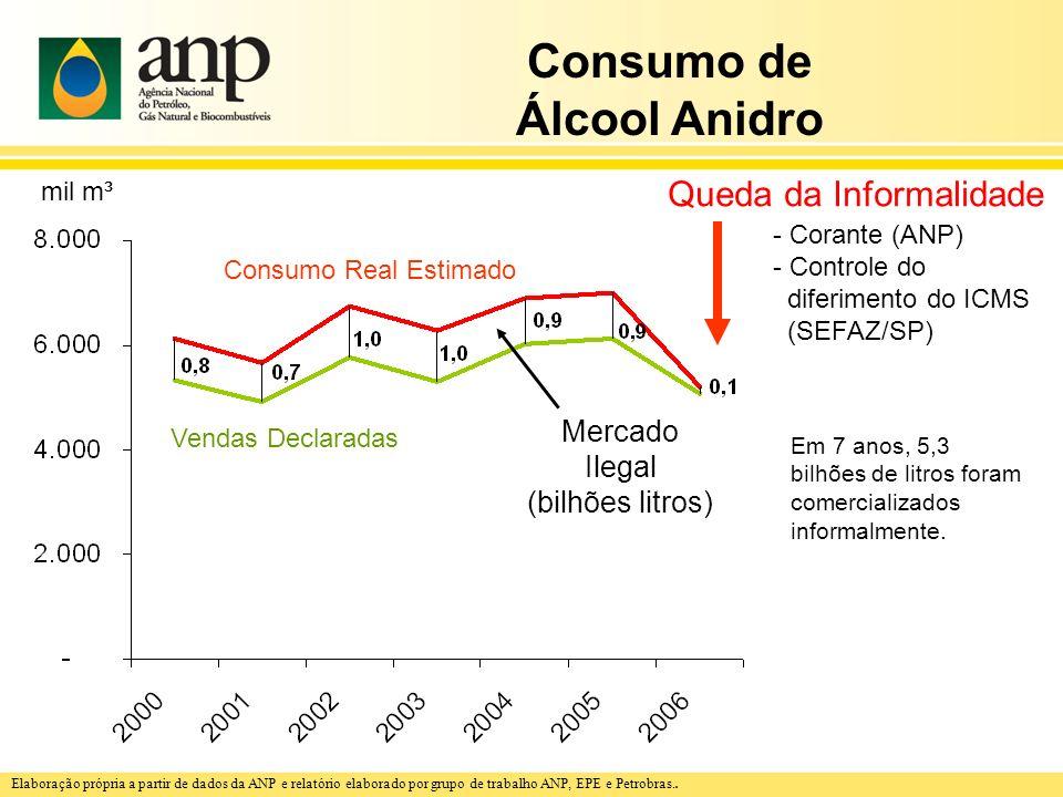 Consumo de Álcool Anidro Consumo Real Estimado Vendas Declaradas Mercado Ilegal (bilhões litros) Em 7 anos, 5,3 bilhões de litros foram comercializado