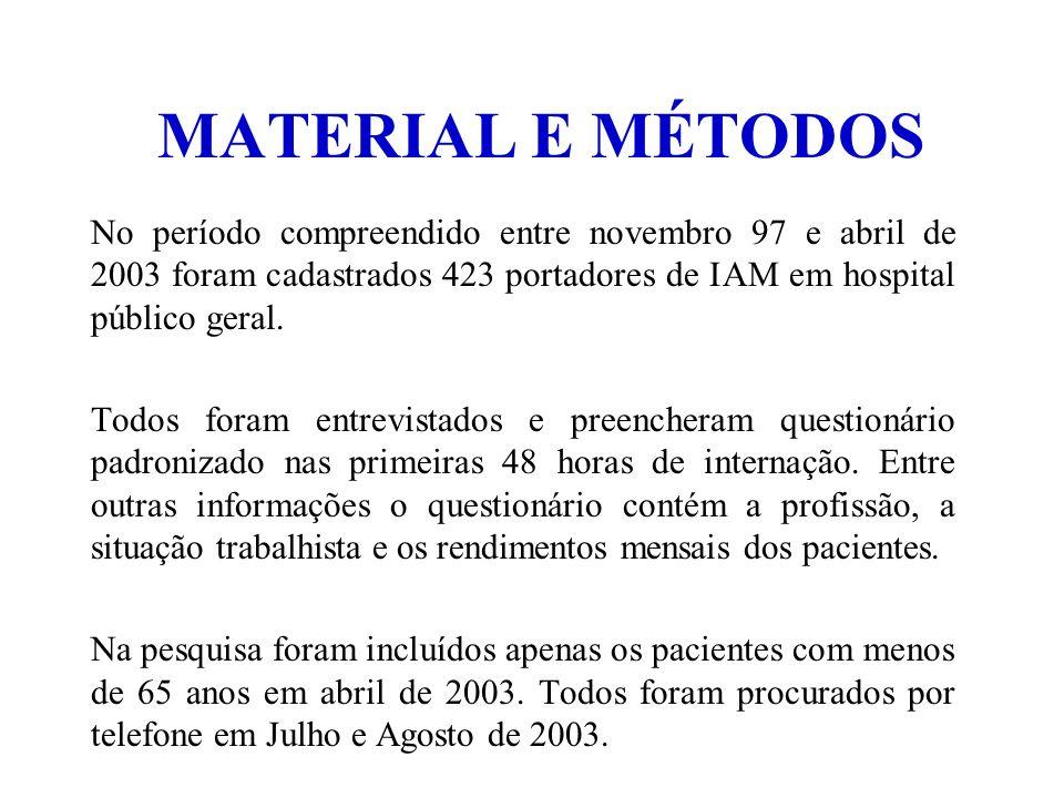 MATERIAL E MÉTODOS No período compreendido entre novembro 97 e abril de 2003 foram cadastrados 423 portadores de IAM em hospital público geral. Todos