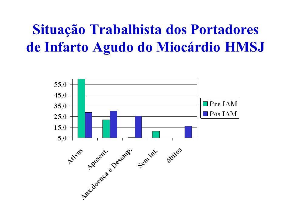 Situação Trabalhista dos Portadores de Infarto Agudo do Miocárdio HMSJ População de 230 indivíduos com menos de 65 anos, com IAM entre Nov/97 e Abril/