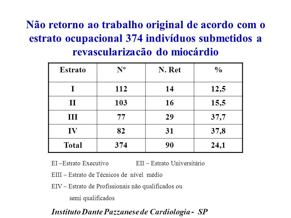 Retorno ao trabalho após IAM e/ou Cirurgia de Revascularização Miocárdica Rodis 44% Bittar (São Paulo) 75,9% Niles,Salm,Cutter (USA) 82,7% Guvendik (Inglaterra) 73,4% Vaislic e Passos (Canadá) 57% 26% HMSJ (Joinville) 28,6%