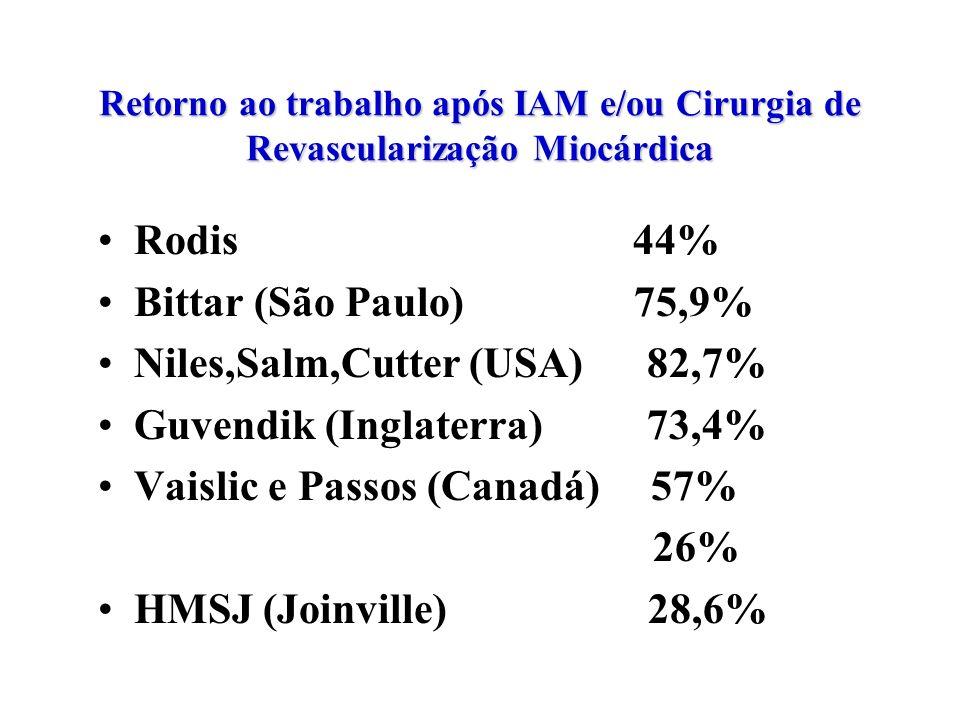 Retorno ao trabalho após IAM e/ou Cirurgia de Revascularização Miocárdica Rodis 44% Bittar (São Paulo) 75,9% Niles,Salm,Cutter (USA) 82,7% Guvendik (I
