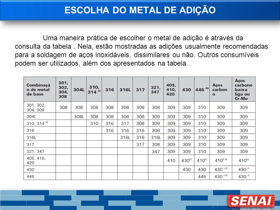 ESCOLHA DO METAL DE ADIÇÃO Uma maneira prática de escolher o metal de adição é através da consulta da tabela. Nela, estão mostradas as adições usualme