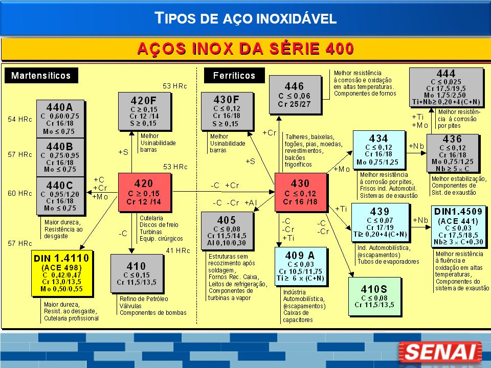 T IPOS DE AÇO INOXIDÁVEL