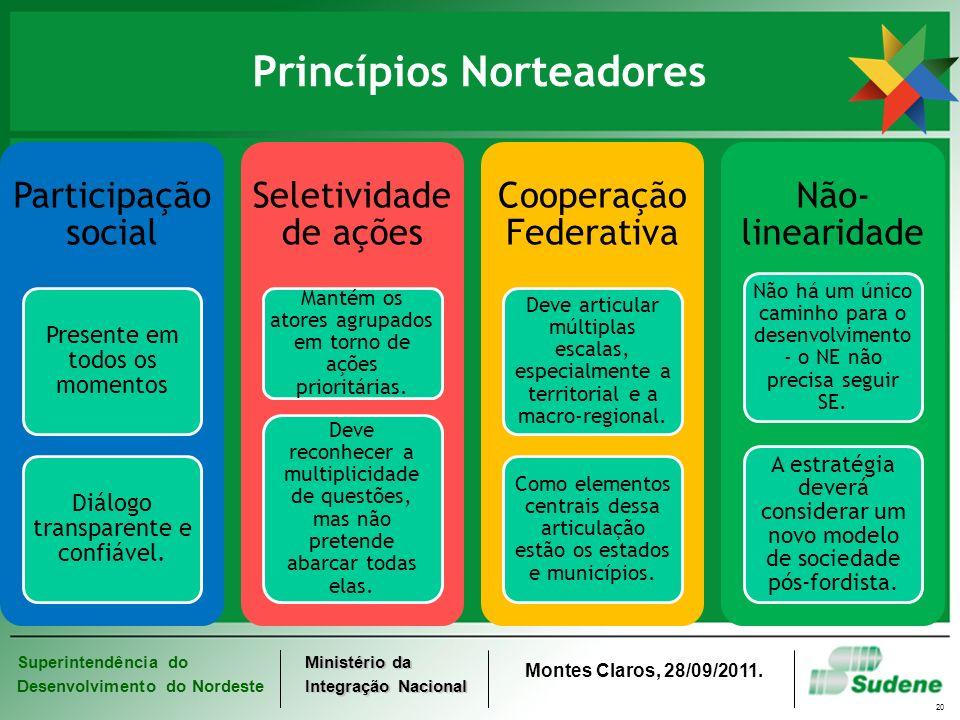 Superintendência do Desenvolvimento do Nordeste Ministério da Integração Nacional Montes Claros, 28/09/2011. 20 Princípios Norteadores Participação so