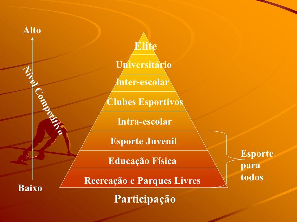Recreação e Parques Livres Educação Física Esporte Juvenil Intra-escolar Clubes Esportivos Universitário Inter-escolar Elite Nível Competitivo Alto Ba