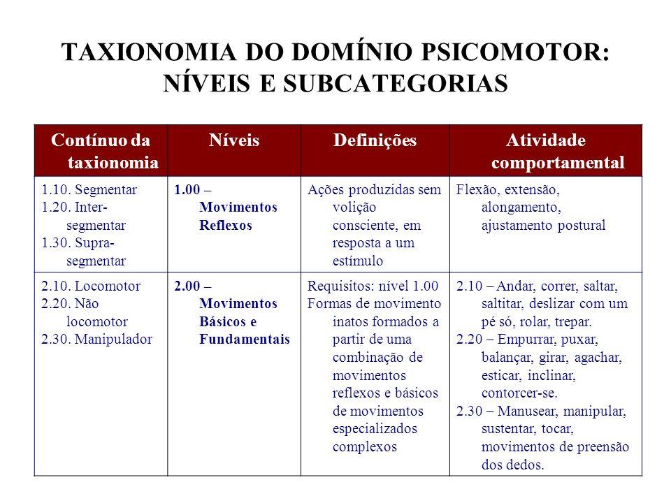 TAXIONOMIA DO DOMÍNIO PSICOMOTOR: NÍVEIS E SUBCATEGORIAS Contínuo da taxionomia NíveisDefiniçõesAtividade comportamental 1.10. Segmentar 1.20. Inter-