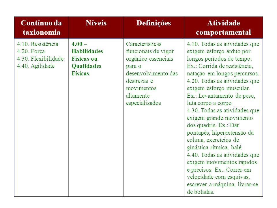 Contínuo da taxionomia NíveisDefiniçõesAtividade comportamental 5.10.