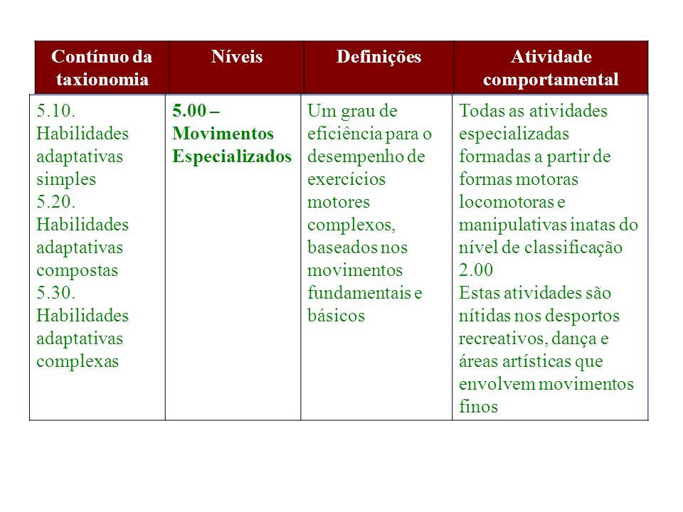 Contínuo da taxionomia NíveisDefiniçõesAtividade comportamental 5.10. Habilidades adaptativas simples 5.20. Habilidades adaptativas compostas 5.30. Ha