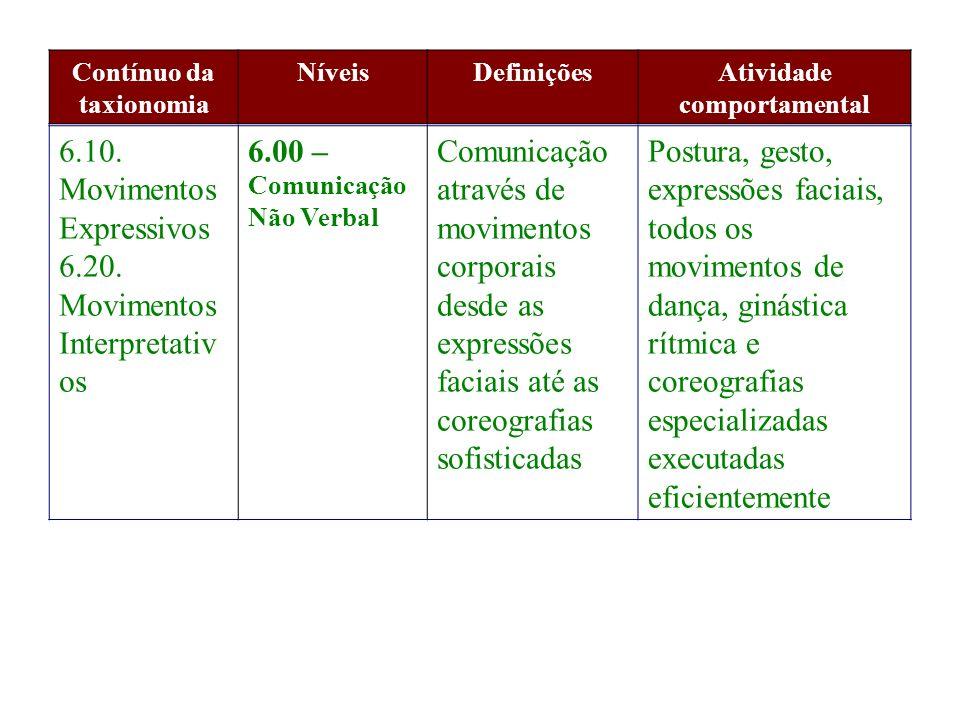 Contínuo da taxionomia NíveisDefiniçõesAtividade comportamental 6.10. Movimentos Expressivos 6.20. Movimentos Interpretativ os 6.00 – Comunicação Não