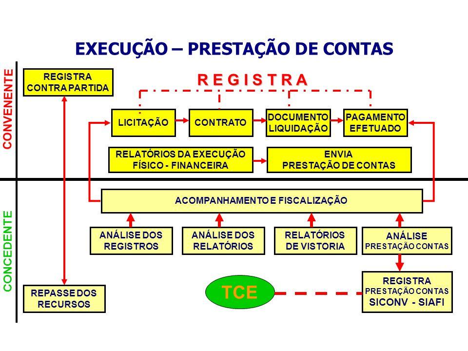 CONVENENTE CONCEDENTE EXECUÇÃO – PRESTAÇÃO DE CONTAS REPASSE DOS RECURSOS REGISTRA CONTRA PARTIDA LICITAÇÃOCONTRATO DOCUMENTO LIQUIDAÇÃO PAGAMENTO EFE