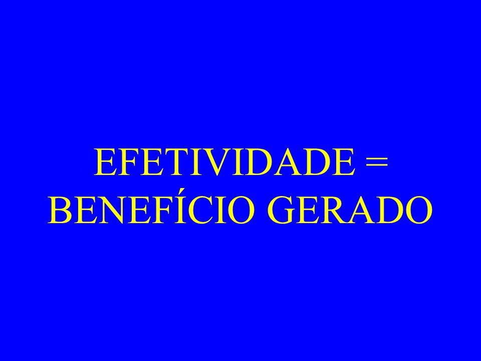 EFETIVIDADE = BENEFÍCIO GERADO