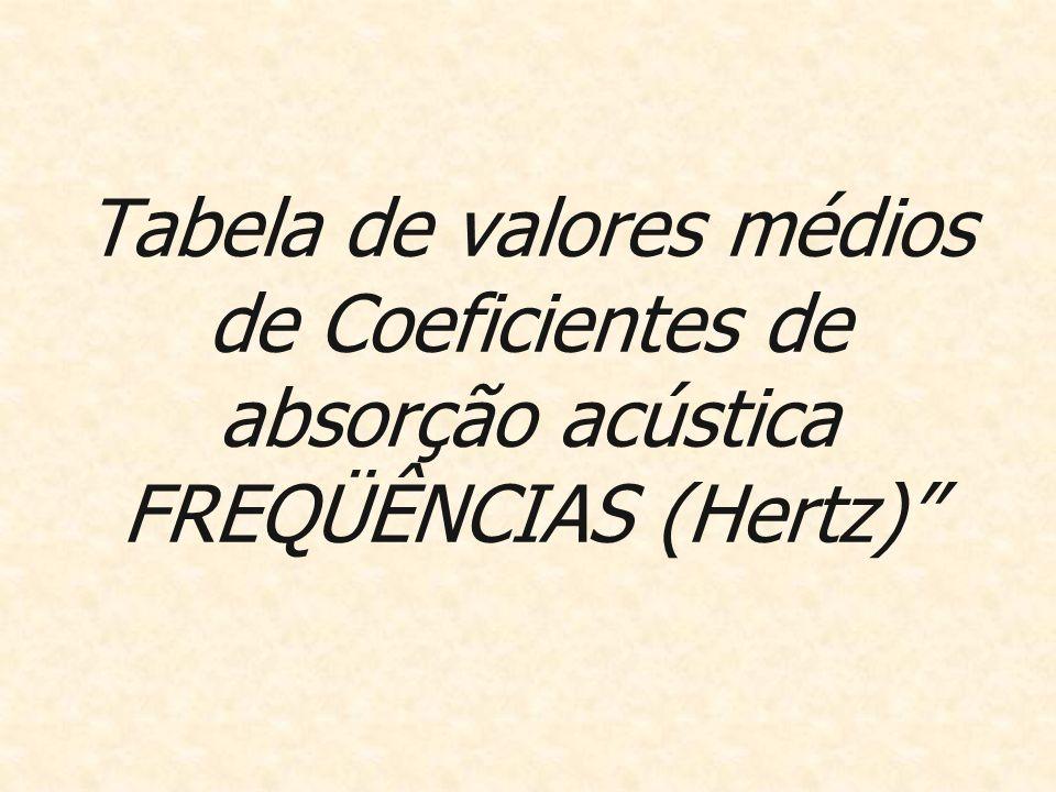 Tabela de valores médios de Coeficientes de absorção acústica FREQÜÊNCIAS (Hertz)