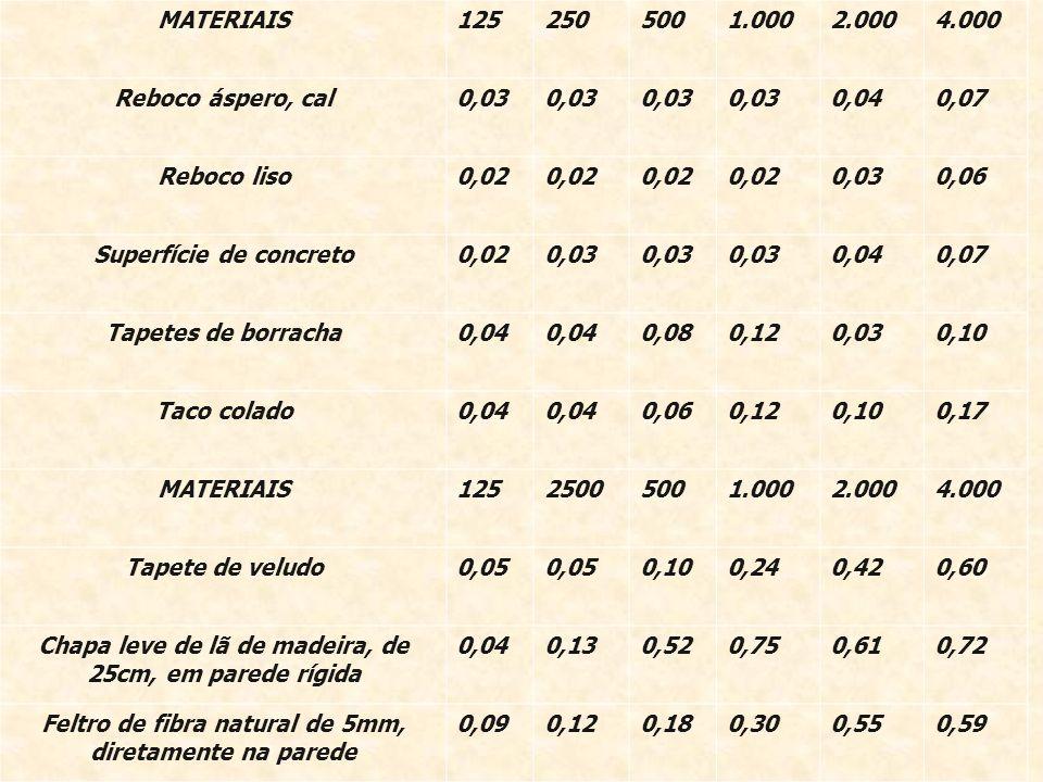 MATERIAIS1252505001.0002.0004.000 Reboco áspero, cal0,03 0,040,07 Reboco liso0,02 0,030,06 Superfície de concreto0,020,03 0,040,07 Tapetes de borracha