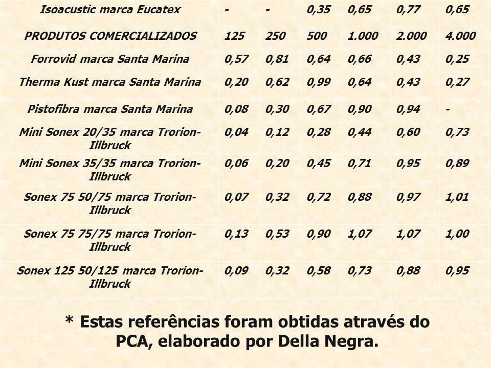 * Estas referências foram obtidas através do PCA, elaborado por Della Negra. Isoacustic marca Eucatex--0,350,650,770,65 PRODUTOS COMERCIALIZADOS125250