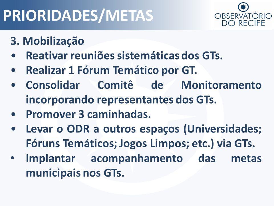 PRIORIDADES/METAS 3. Mobilização Reativar reuniões sistemáticas dos GTs. Realizar 1 Fórum Temático por GT. Consolidar Comitê de Monitoramento incorpor