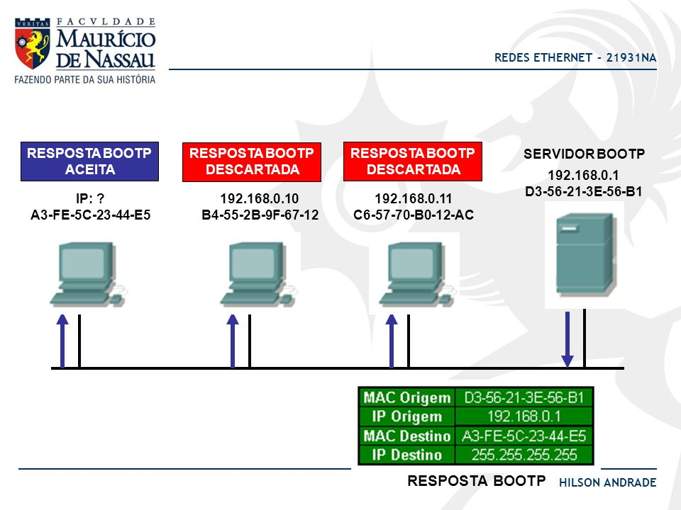 REDES ETHERNET – 21931NA HILSON ANDRADE BOOTP 192.168.0.12 A3-FE-5C-23-44-E5 192.168.0.10 B4-55-2B-9F-67-12 192.168.0.11 C6-57-70-B0-12-AC 192.168.0.1 D3-56-21-3E-56-B1 SERVIDOR BOOTP