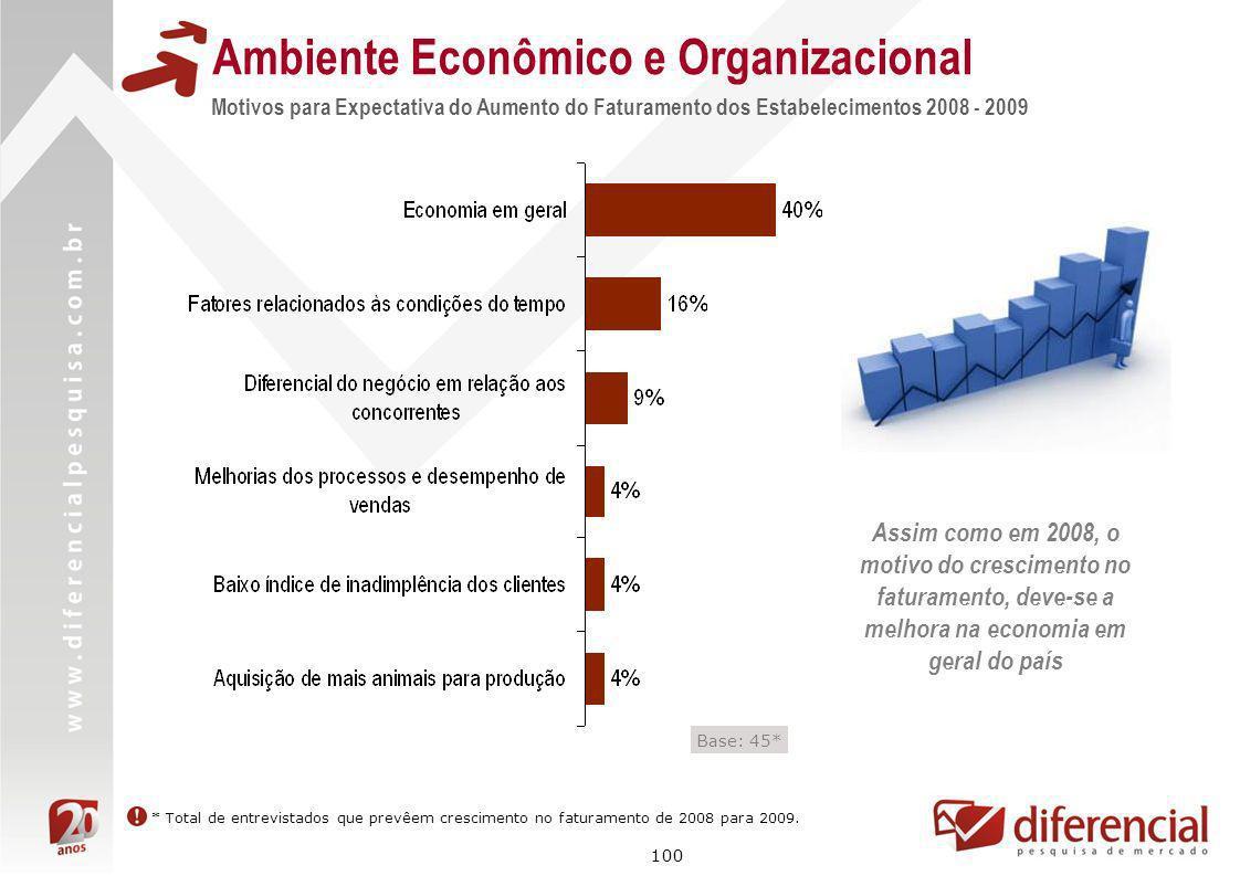 100 Motivos para Expectativa do Aumento do Faturamento dos Estabelecimentos 2008 - 2009 Base: 45* Ambiente Econômico e Organizacional * Total de entre