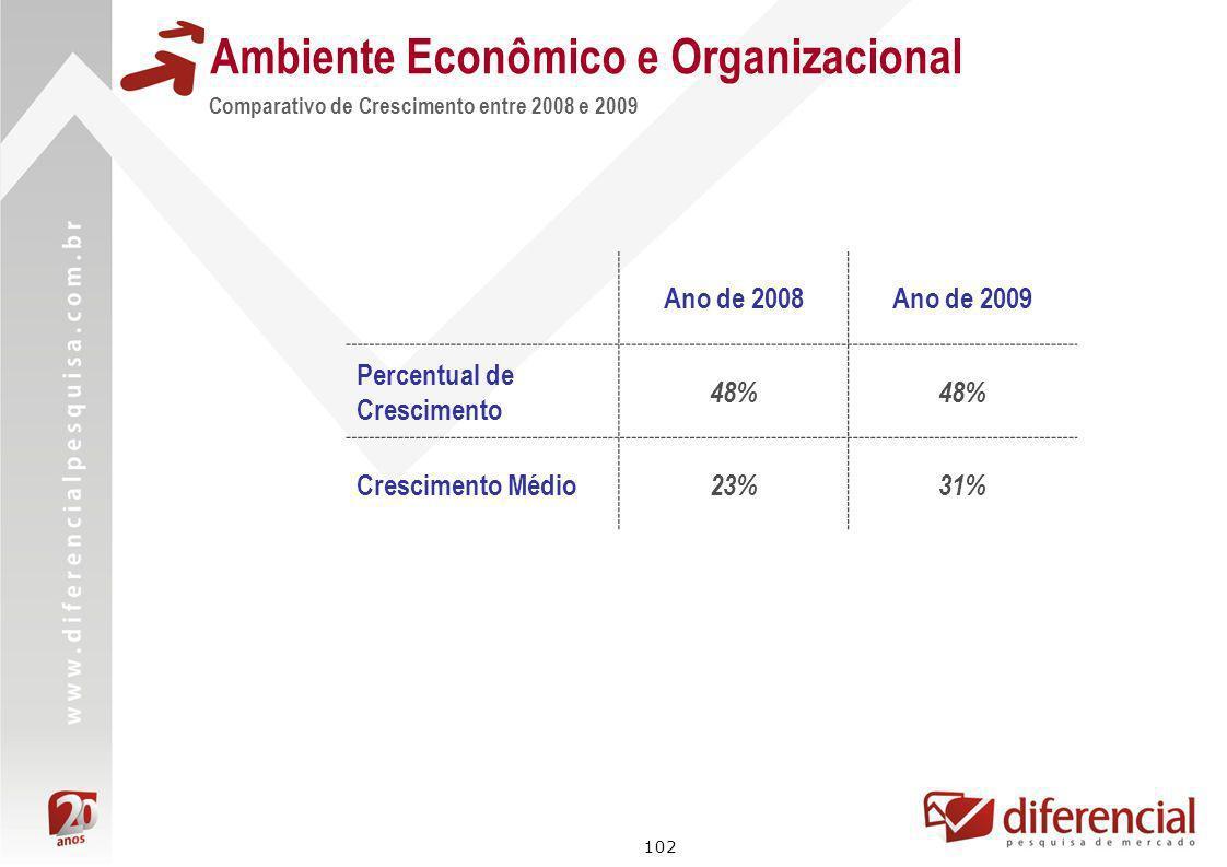 102 Ambiente Econômico e Organizacional Comparativo de Crescimento entre 2008 e 2009 Ano de 2008Ano de 2009 Percentual de Crescimento 48% Crescimento
