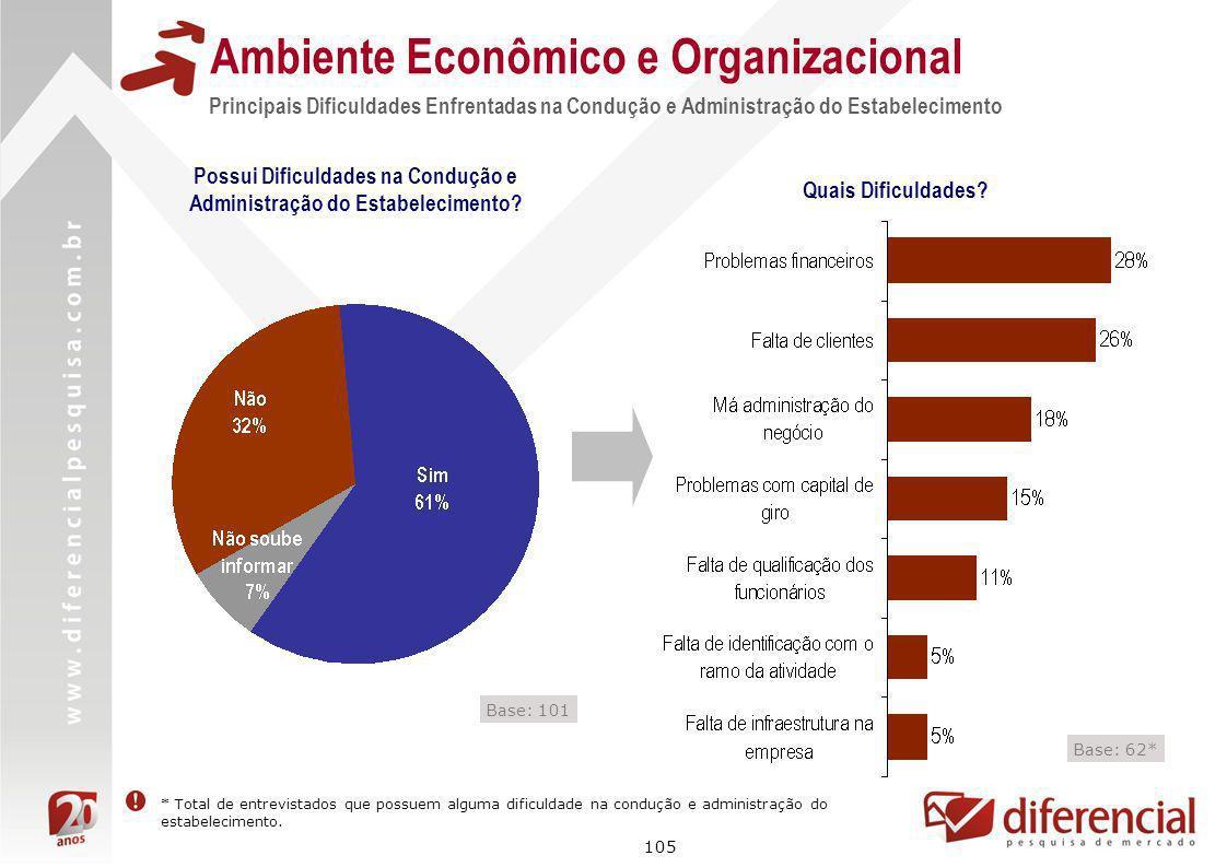 105 Ambiente Econômico e Organizacional Possui Dificuldades na Condução e Administração do Estabelecimento? Principais Dificuldades Enfrentadas na Con