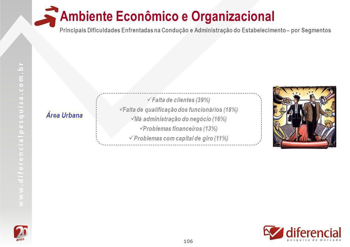 106 Principais Dificuldades Enfrentadas na Condução e Administração do Estabelecimento – por Segmentos Ambiente Econômico e Organizacional Área Urbana