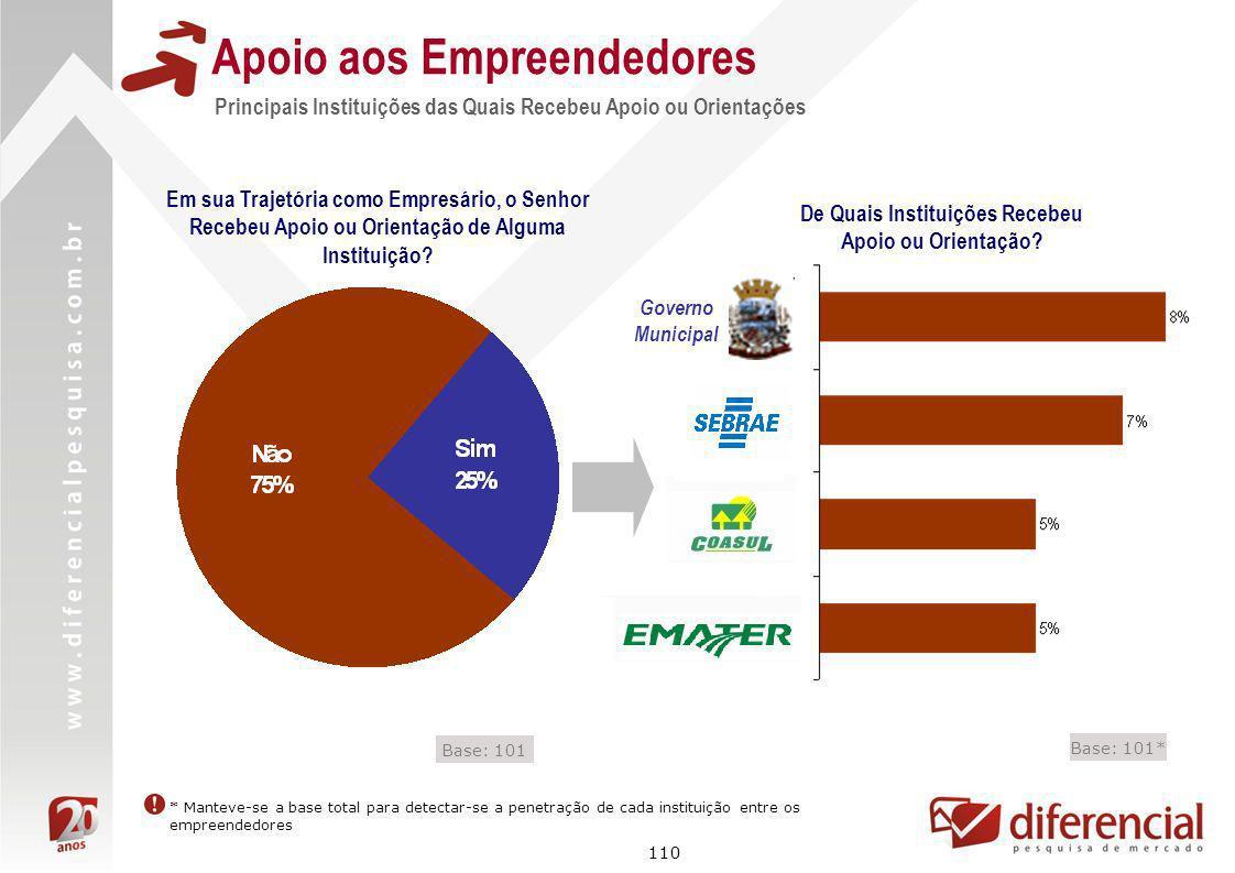 110 Principais Instituições das Quais Recebeu Apoio ou Orientações Apoio aos Empreendedores Em sua Trajetória como Empresário, o Senhor Recebeu Apoio