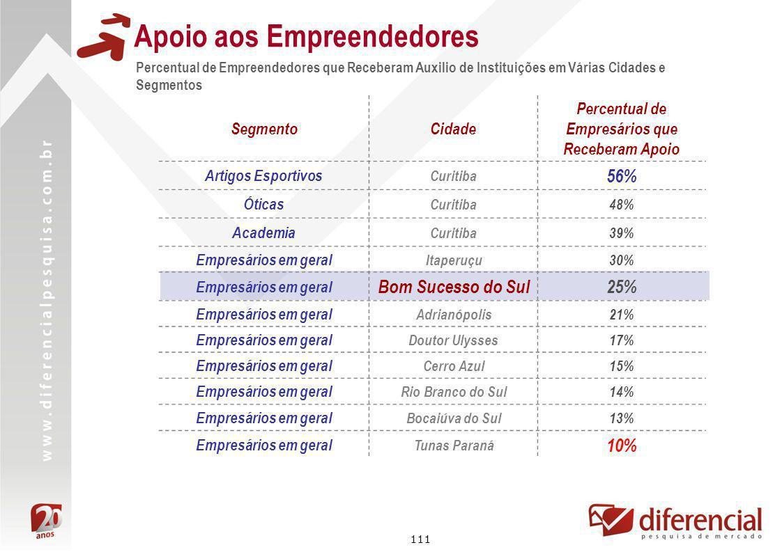 111 Percentual de Empreendedores que Receberam Auxilio de Instituições em Várias Cidades e Segmentos Apoio aos Empreendedores SegmentoCidade Percentua