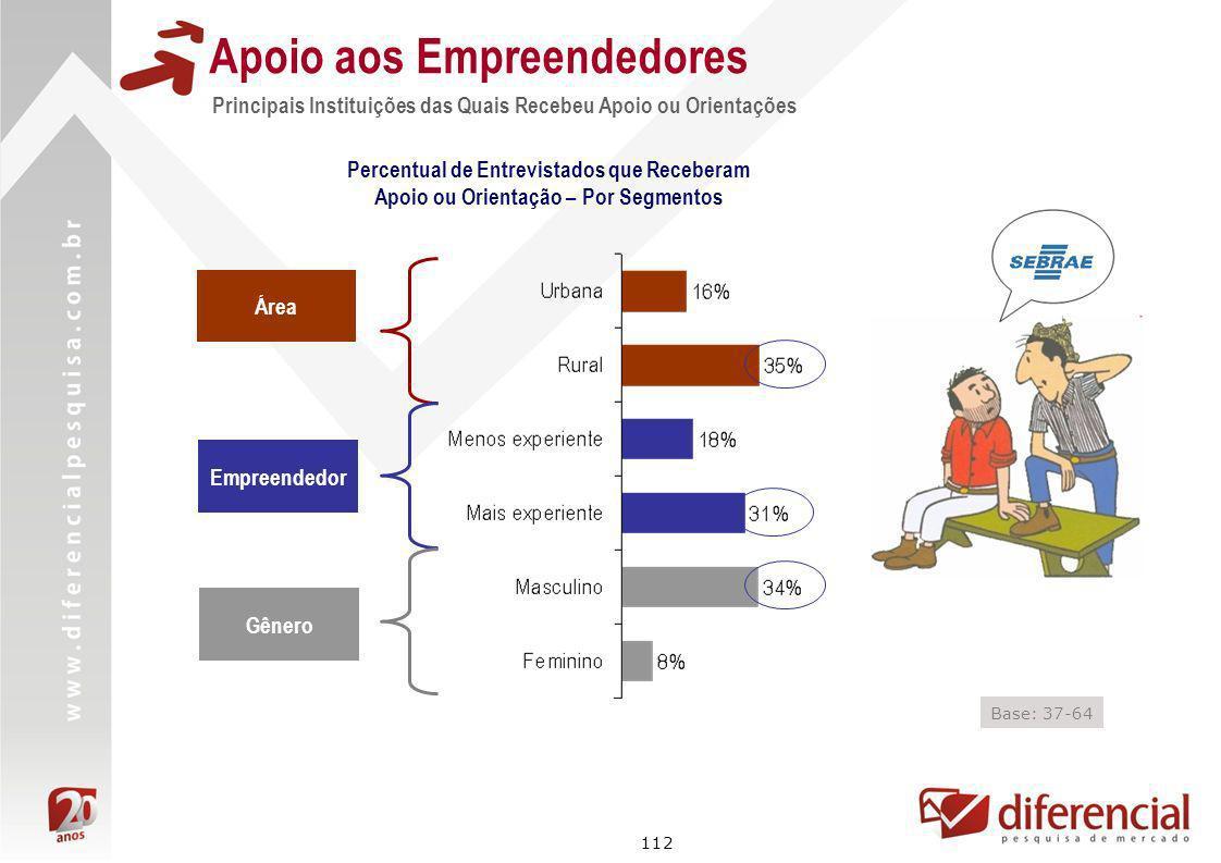 112 Principais Instituições das Quais Recebeu Apoio ou Orientações Apoio aos Empreendedores Área Empreendedor Base: 37-64 Percentual de Entrevistados