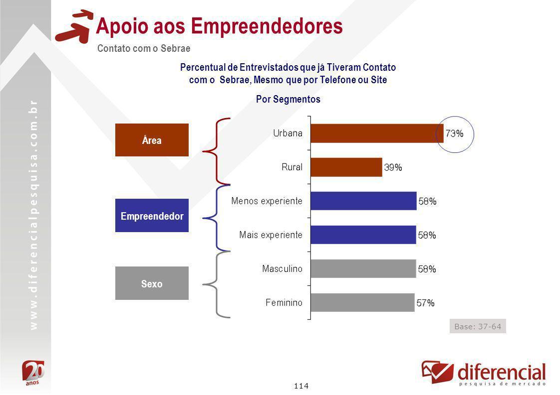 114 Contato com o Sebrae Apoio aos Empreendedores Percentual de Entrevistados que já Tiveram Contato com o Sebrae, Mesmo que por Telefone ou Site Por
