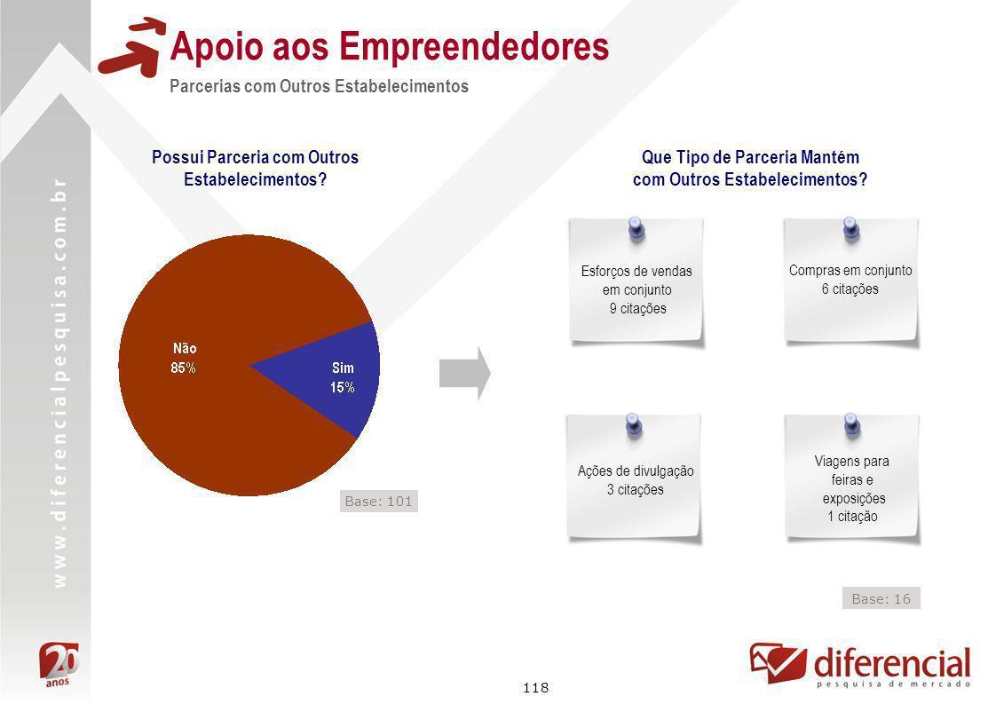 118 Apoio aos Empreendedores Parcerias com Outros Estabelecimentos Possui Parceria com Outros Estabelecimentos? Que Tipo de Parceria Mantém com Outros