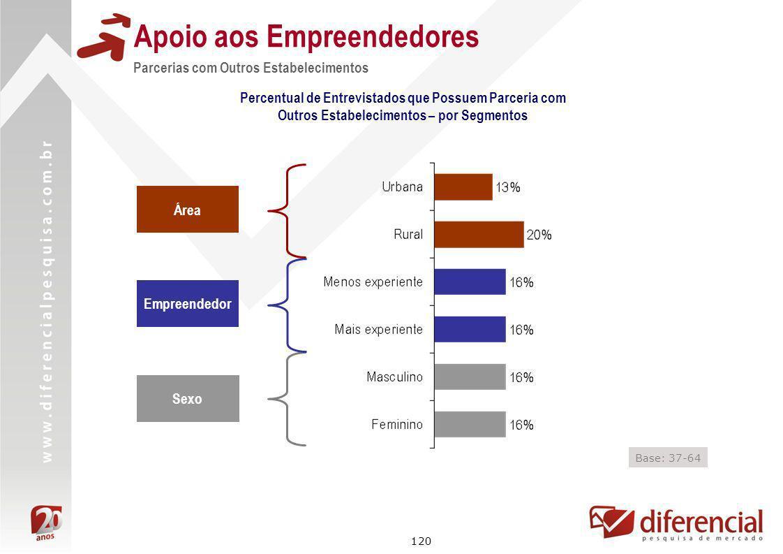 120 Apoio aos Empreendedores Parcerias com Outros Estabelecimentos Área Empreendedor Sexo Base: 37-64 Percentual de Entrevistados que Possuem Parceria