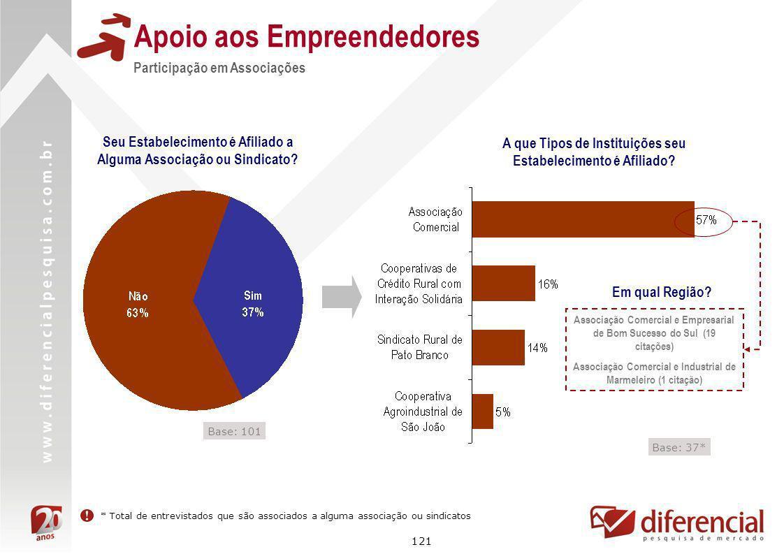 121 Apoio aos Empreendedores Seu Estabelecimento é Afiliado a Alguma Associação ou Sindicato? Participação em Associações A que Tipos de Instituições