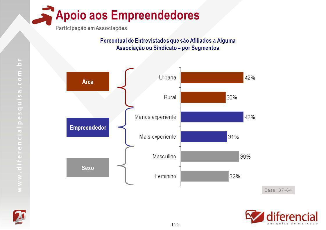 122 Apoio aos Empreendedores Participação em Associações Área Empreendedor Sexo Base: 37-64 Percentual de Entrevistados que são Afiliados a Alguma Ass