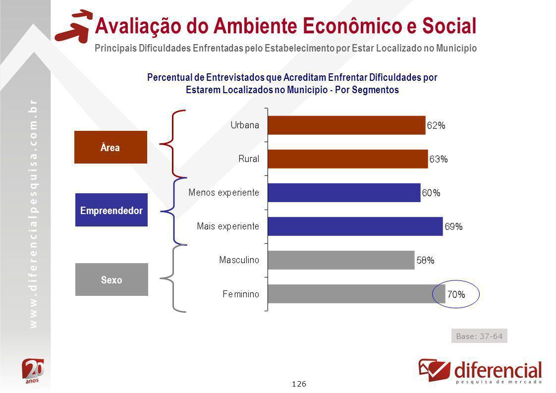 126 Avaliação do Ambiente Econômico e Social Principais Dificuldades Enfrentadas pelo Estabelecimento por Estar Localizado no Município Área Empreende
