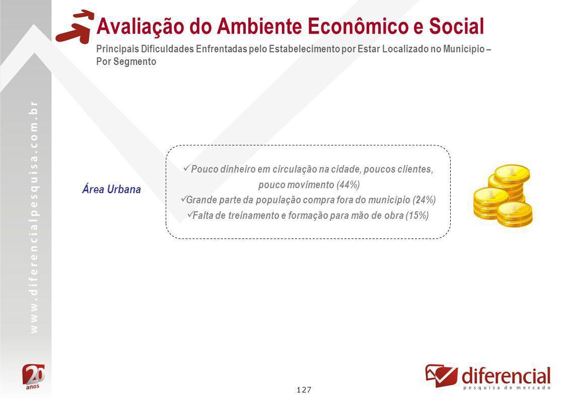 127 Avaliação do Ambiente Econômico e Social Principais Dificuldades Enfrentadas pelo Estabelecimento por Estar Localizado no Município – Por Segmento