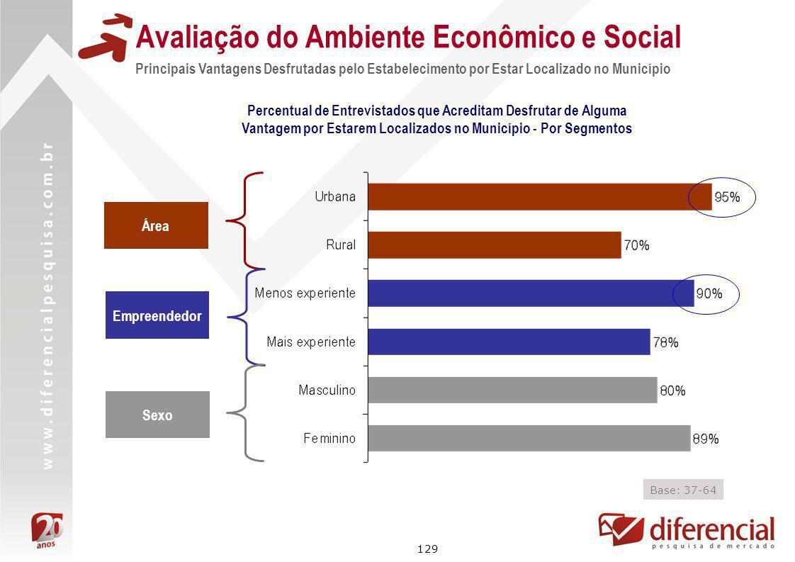 129 Avaliação do Ambiente Econômico e Social Principais Vantagens Desfrutadas pelo Estabelecimento por Estar Localizado no Município Percentual de Ent