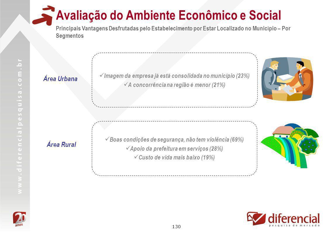 130 Avaliação do Ambiente Econômico e Social Principais Vantagens Desfrutadas pelo Estabelecimento por Estar Localizado no Município – Por Segmentos Á