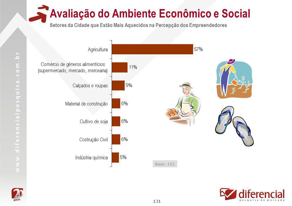 131 Avaliação do Ambiente Econômico e Social Setores da Cidade que Estão Mais Aquecidos na Percepção dos Empreendedores Base: 101