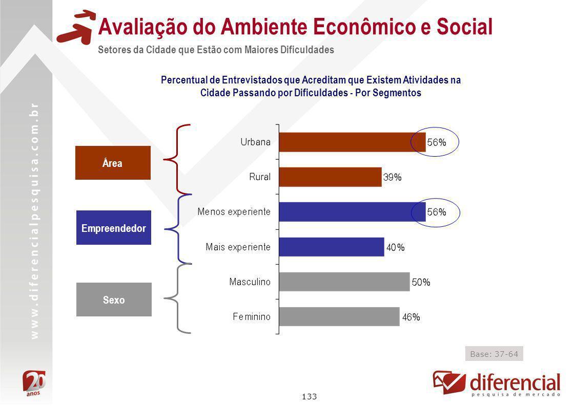133 Avaliação do Ambiente Econômico e Social Setores da Cidade que Estão com Maiores Dificuldades Percentual de Entrevistados que Acreditam que Existe