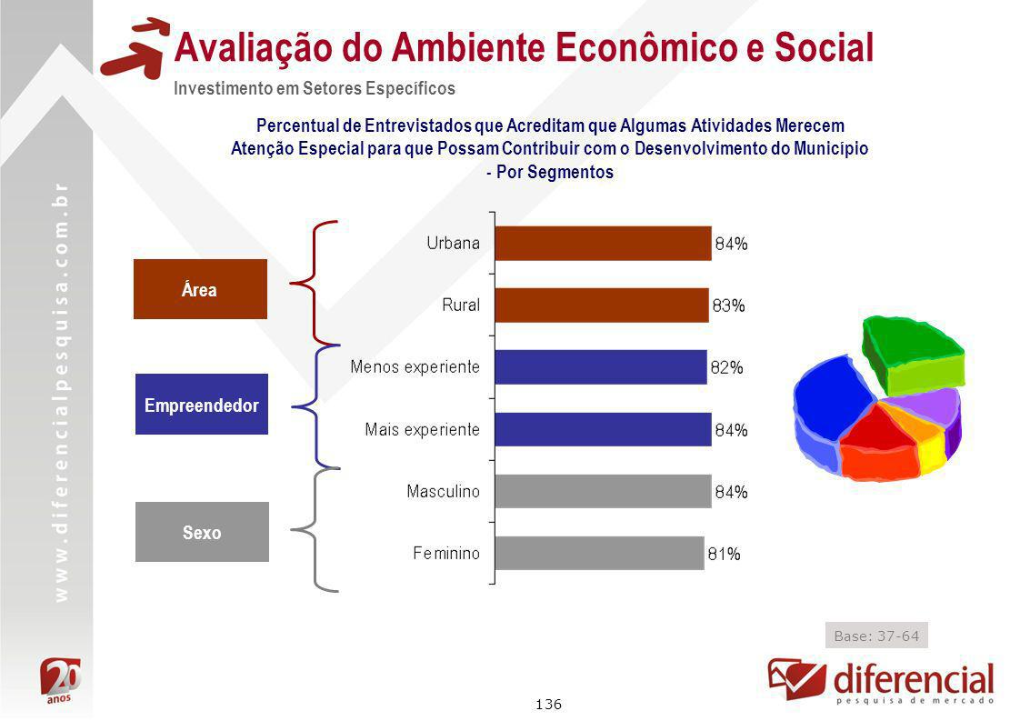136 Avaliação do Ambiente Econômico e Social Investimento em Setores Específicos Percentual de Entrevistados que Acreditam que Algumas Atividades Mere