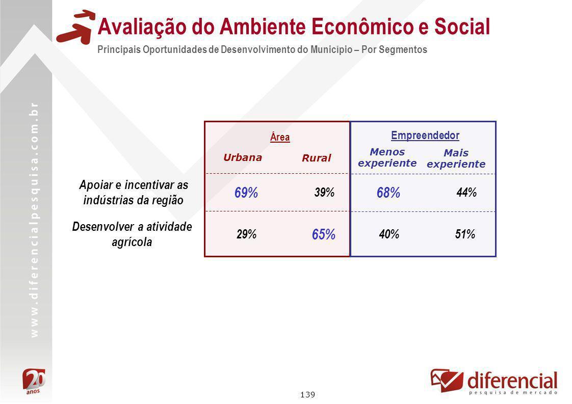 139 Avaliação do Ambiente Econômico e Social Principais Oportunidades de Desenvolvimento do Município – Por Segmentos Área 69% 29% Urbana Rural 39% 65